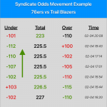 Example of Odds Moving due to syndicate betting